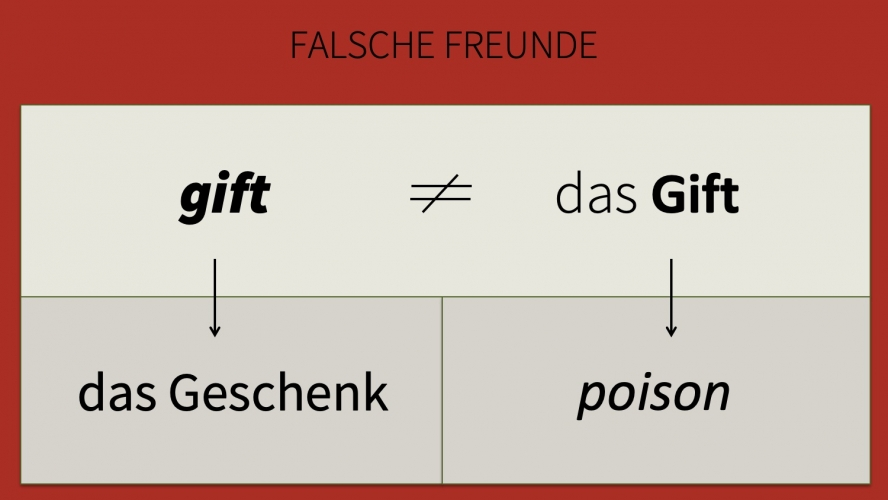 "Image entitled ""Falsche Freunde"" showing that the English word ""gift"" (in German ""das Geschenk"") is not the same as the German word ""das Gift"" (in English ""poison"")."